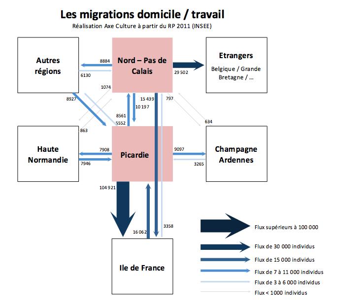 Migrations_domicile_travail